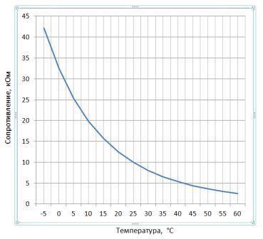 grafik soprotivleniya